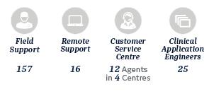 services rcis