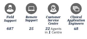 services iberia
