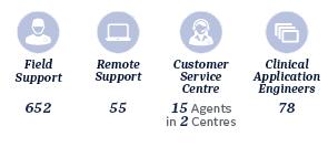 services dach